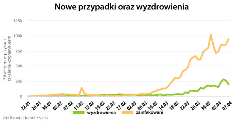 Nowe przypadki oraz wyzdrowienia (tvnmeteo.pl za worldometers.info)