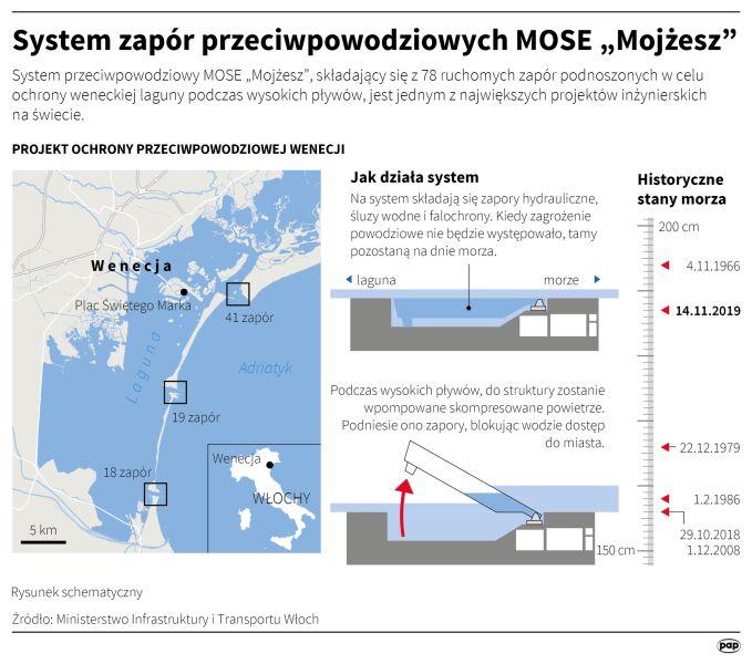 """System zapór przeciwpowodziowych MOSE """"Mojżesz"""" w Wenecji (Adam Ziemienowicz/PAP)"""
